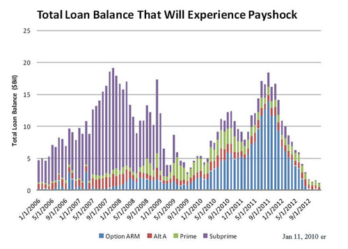 Loanbalancepayshock