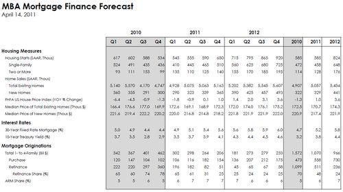 MBA Forecast 4-2011