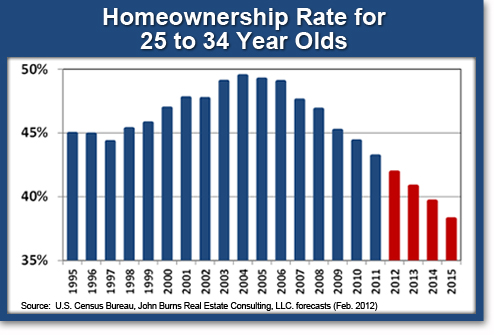 Declining Home Ownership Rates; Driving increase in rent revenue